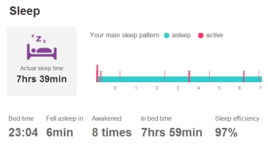 sleep monitored by fitbit